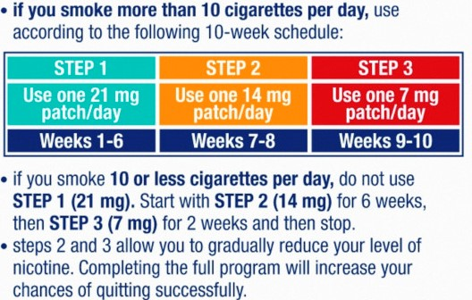 Liều dùng miếng dán cai thuốc lá Nicoderm