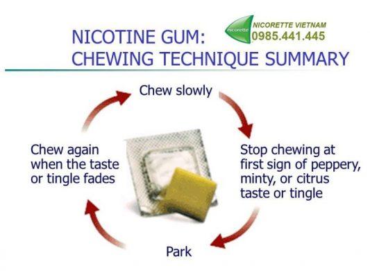Kỹ thuật nhai Nicorette gum