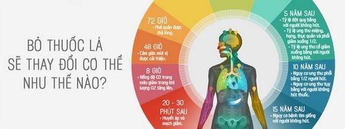 Những lợi ích từ cai thuốc lá